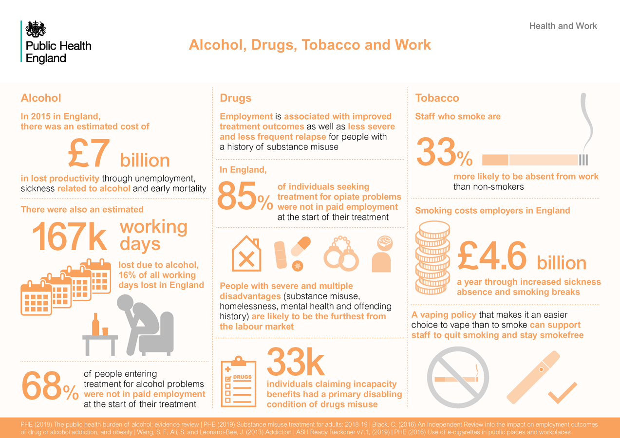 Alcohol, drugs, tobacco and work infographic