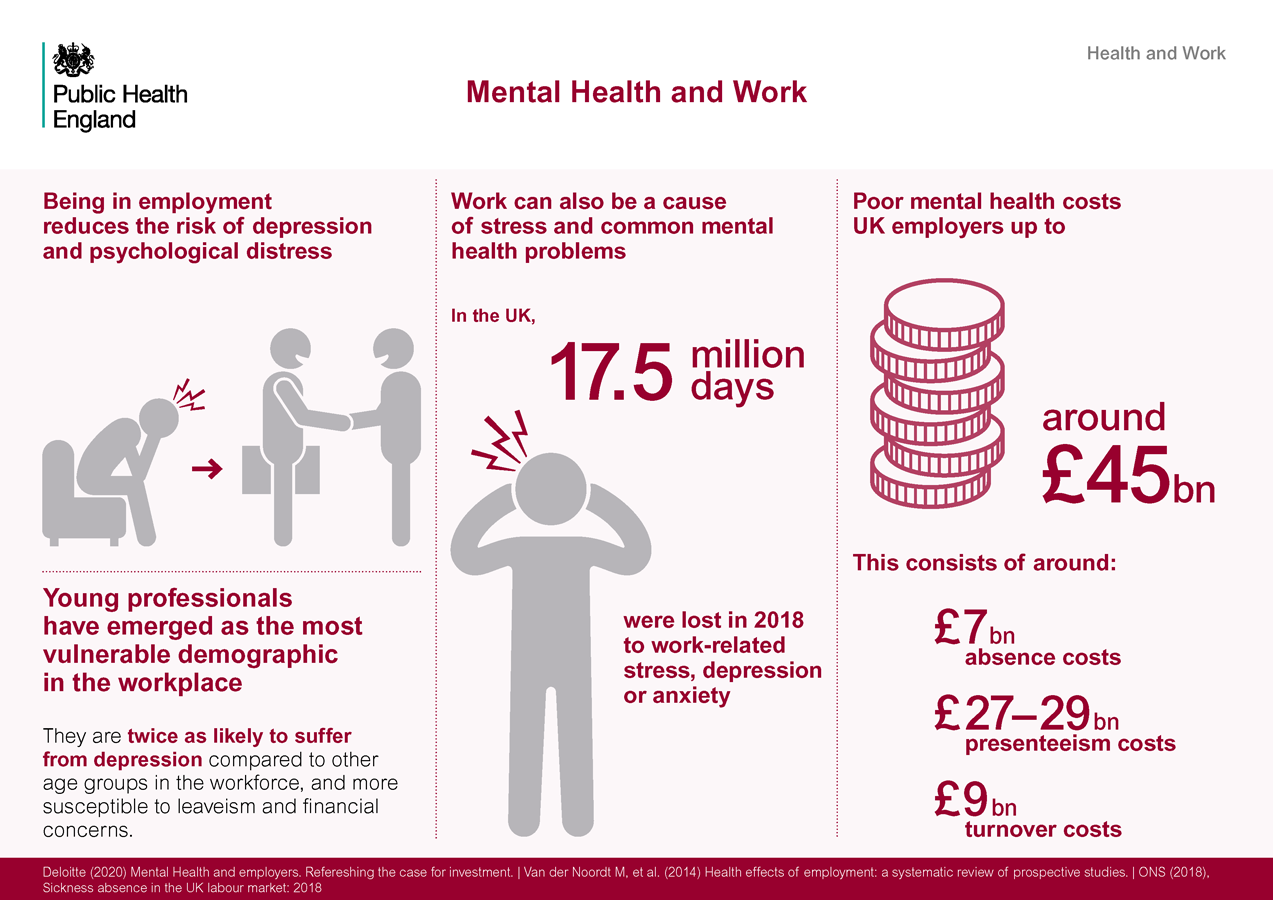 Mental Health and Work infographic